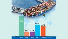Irregular Bangladeshi migrant detention at EU borders jumps