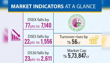 BB-BSEC tussle drags Dhaka stocks down