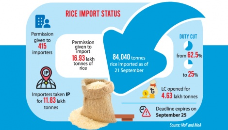 Govt move to tame rice price backfires as importers go tardy