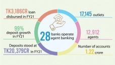 Pandemic pushes up agent banking deposits in FY21