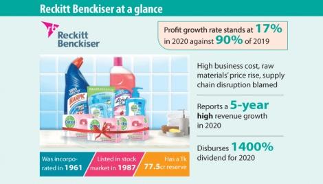 Reckitt Benckiser's net profit growth slows down