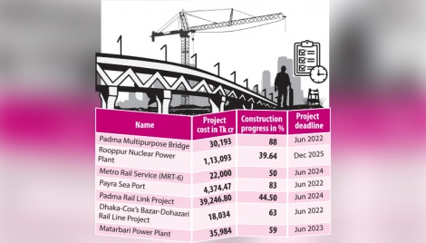Seven fast-track projects gain pace