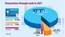 Credit card spending grows sharply