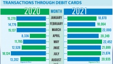 Pandemic pushes up debit card use
