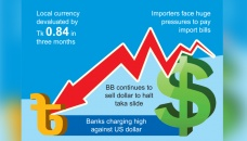 Dollar rate ups import costs