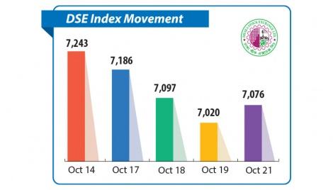 Dhaka stocks suffer sharp correction in past week